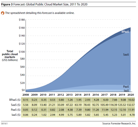 Global Public Cloud Size Market 2011-2020