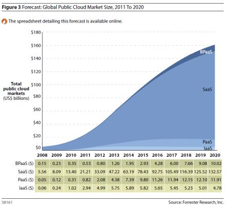 Global Public Cloud Size Market 2011-2020