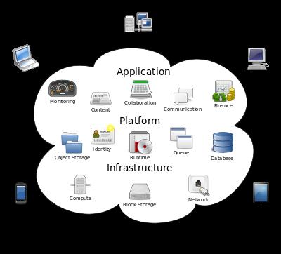 Arsitektur Cloud Computing