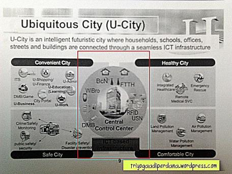 Salah satu contoh Ubiquitous Computing > Ubiquitous City