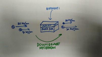 Ilustrasi Black box sebagai Sistem Birokrasi